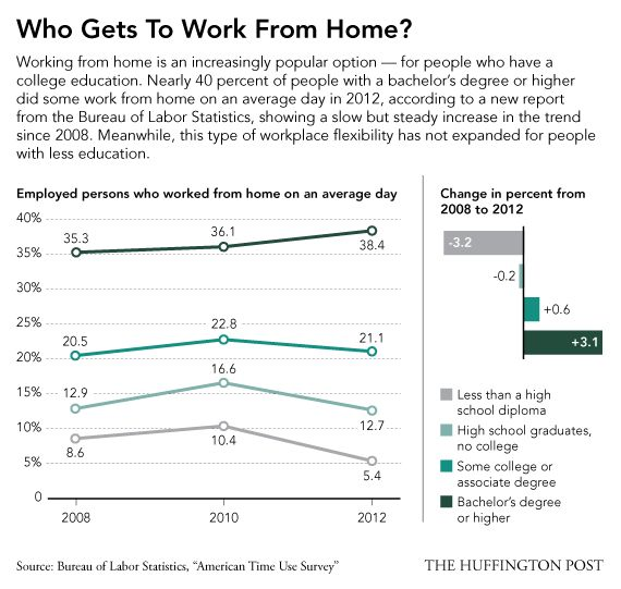 workfromhomeinfographic